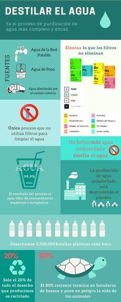 16 Ideas De Importancia Del Agua Importancia Del Agua Agua Agua Destilada