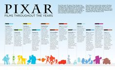 Pixar throughout the years