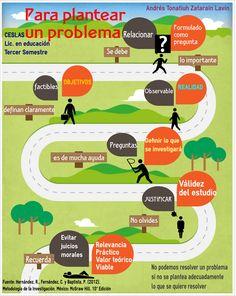 Características para plantear un problema de investigación