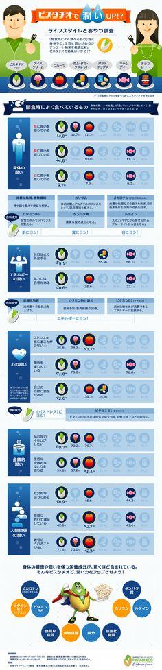ピスタチオと潤いの関係を可視化したインフォグラフィック   SEO Japan