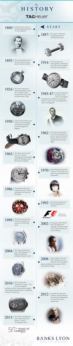 The History of TAGHeuer Infographic (vertical + era timeline)