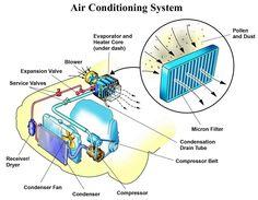 circuito electrico del termostato ambiente en aire acondicionado auto - Buscar con Google