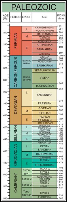 Walker, J.D., and Geissman, J.W., compilers, 2009, Geologic Time Scale: Geological Society of America, doi: 10.1130/2009.CTS004R2C. ©2009 The Geological Society of America.