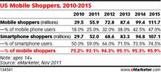 US Mobile Shoppers, 2010-2015, as of Nov 2011