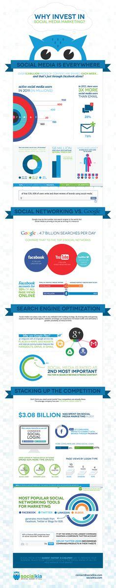 Porque investir em Marketing nas mídias sociais #infografico