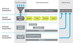 Nice, simple infographic showing relationship between portfolio and project management