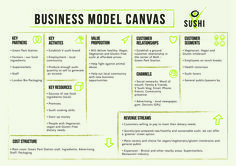 Business Model Canvas for Vegan Sushi company concept. Business Model Canvas Examples, Business Model Example, Business Canvas, Business Plan Modele, Starting A Business, Business Planning, Restaurant Business Plan Sample, Modelo Canvas, Revenue Model