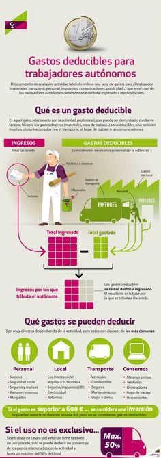 Qué gastos se puede deducir un autónomo #infografia #infographic vía blog.laboralkutxa.com