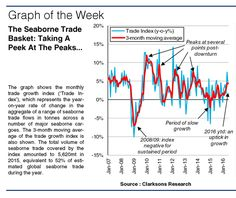 Checking The Basket Annual projections of seaborne trade can be useful demand side indicators. However, often it is difficult to get a real understanding of short-term trade trends. A year ago (SIW…