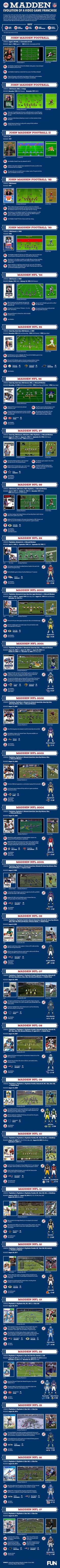 Madden NFL Evolution of a Football Video Game Franchise Infographic