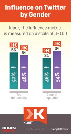 Klout Influence by Gender. Social Media Marketing