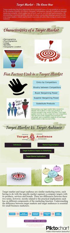 Target Market vs. Target Audience