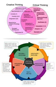 A Venn diagram of critical and creative thinking and a critical thinking wheel - Image only- no link to a website.