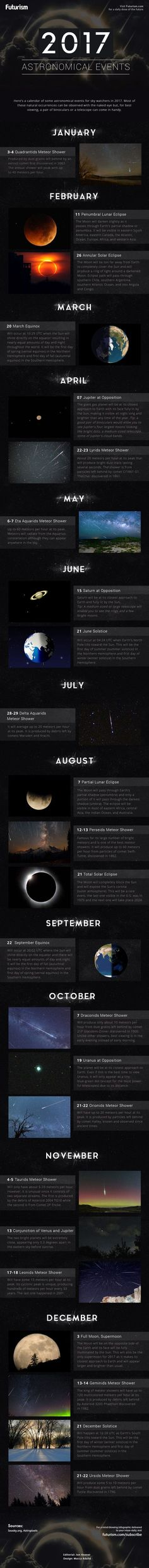 2017 Astronomical Events Check out our calendar of some of 2017's astronomical events for sky watchers. Most of these natural occurrences can be observed with the naked eye but use a pair of binoculars or a telescope for best viewing.