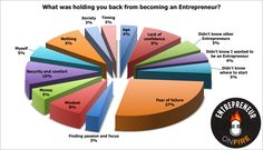 Chart of what held TOP #ENTREPRENEURS back from starting a business earlier.  Can you guess what was the largest?