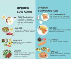 Cardápio Low Carb: café da manhã, almoço, lanche e jantar! Confira mais opções e receitas low carb no link!