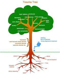 Trauma Tree - this is a good graphic of how symptoms can grow from trauma and ignoring the issues. With good therapy, coping skills and support these symptoms can be more controllable -PTSD Trauma Therapy, Therapy Tools, Art Therapy, Play Therapy, Therapy Ideas, Counseling Activities, Therapy Activities, School Counseling, Developement Personnel