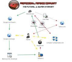 Malware spread on Google Maps,Github & Amazon