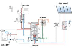 houtgestookte cv water Heating And Plumbing, Home Technology, Mechanical Design, Natural Energy, Central Heating, Heating Systems, Cabana, Solar System, Engineering