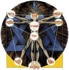 Encarta Encyclopedia (2005) menuliskan bahwa istilah #Kabbalah berasal ...
