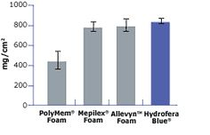 Hollister Wound Care - Products: Hydrofera Blue Foam