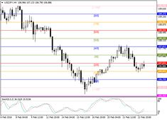 USD/JPY: general review 23 February 2018, 11:43 Free Forex Signals
