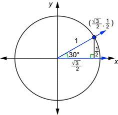 Unit Circle Trigonometry
