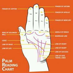 Palm Reading Chart