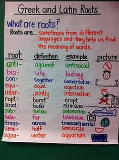 prefixes and suffixes anchor chart - Google Search