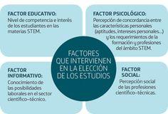... Factores que intervienen en la elección de los estudios. http://top100desafio.fundaciontelefonica.com/incrementar-las-vocaciones-stem-entre-los-jovenes/