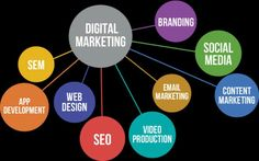 Differents fields for digital marketing. Combine them.