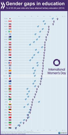 And what's the #gender gap in tertiary #education in yr country? Read more here http://bit.ly/1QDEigC  #women #IWD
