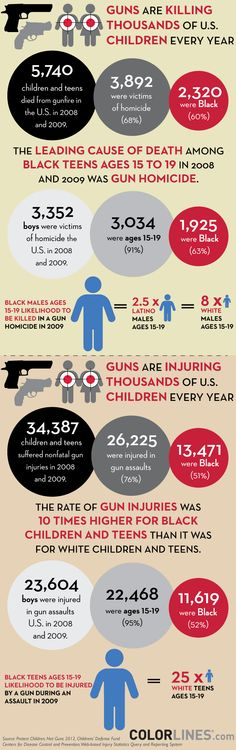 The number of children & teens killed by guns in 2008 & 2009 would fill over 229 classrooms of 25 students each. Gun homicide is the #1 cause of death for black teens.
