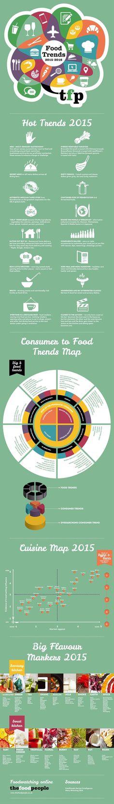 Food & Catering Trends - Esskultur, Lebensmittel und Verarbeitung