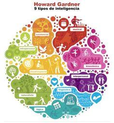 ¡Wow! ¿Sabías que existen 9 tipos de inteligencia? Casi siempre nos hacen creer que solo es importante la habilidad verbal y numérica. Conoce aquí: http://tugimnasiacerebral.com/mapas-conceptuales-y-mentales/que-es-un-mapa-mental-caracteristicas-y-como-hacerlos los Mapas Mentales, una herramienta que estimula la inteligencia visual/espacial a través de la creatividad y la asociación de conceptos con símbolos o imágenes. #mapasmentales #infografía #inteligencias #creatividad