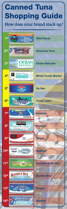 Greenpeace has scrutinized and rated the practices of companies offering canned tuna—and it found most of them lacking. It found that more than 80 percent of the canned tuna sold in the U.S.comes from sources engaging in unsustainable and destructive fishing practices.  Greenpeace's 2015 Canned Tuna Shopping Guide, available on their extremely user-friendly website,  ranked the three biggest—Bumblebee, Chicken of the Sea and StarKist—among the worst performers