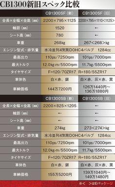 9psアップ! 2018年CB1300SF/SB正式発表   WEBヤングマシン