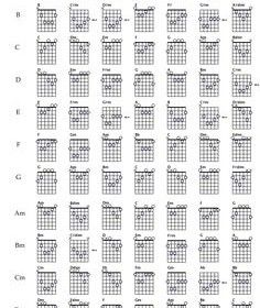 Cheat sheet for teaching oneself how to play the guitar.