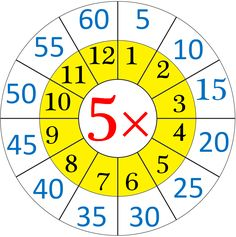 Multiplication Table of 5
