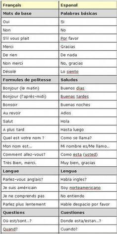 Voici un petit guide avec les bases du vocabulaire espagnol qui vous permettra de vous débrouiller lors de vos vacances #coursanglaislycee