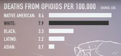 Deaths from Opioids per 100,000, 2016  Source: CDC