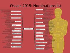 Oscars 2015 conceptdraw mindmap by Anastasia Krylova via slideshare