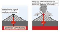 BBC - Animated guides to the world's most devastating phenomena; Volcano, hurricane, tornado, earthquake, tsunami
