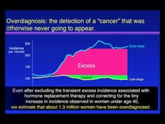 Scientist Reveals Dangers of Mammography Overtreatment