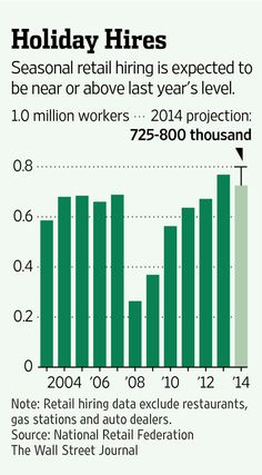 Seasonal retail hiring is expected to be near or above last year's level. http://on.wsj.com/1tANNS1