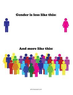 Gender ist Vielfalt - LGBT transgender trans gender lgbt rights gender queer lgbtqia ftm gender binary mtf agender LGBTQQ gender neutral lgbt art lgbtq art lgbtqisa Blabla, Gender Binary, Pansexual Pride, Lgbt Memes, Lgbt Rights, Human Rights, Equal Rights, Lgbt Love, Genderqueer
