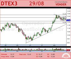 DURATEX - DTEX3 - 29/08/2012 #DTEX3 #analises #bovespa