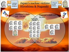 The Total deaths from the Nagasaki & Hiroshima nuclear bombing
