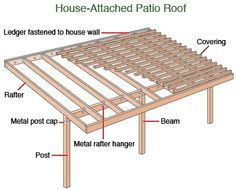 Roof & Gazebo Construction A patio roof or an overhead may be attached to the house with a ledgerA patio roof or an overhead may be attached to the house with a ledger Porch Roof, Patio Roof, Pergola Patio, Pergola Plans, Backyard Patio, Pergola Ideas, Pergola Kits, Patio Ideas, Outdoor Patios