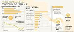 Logística marca el crecimiento del PIB panameño